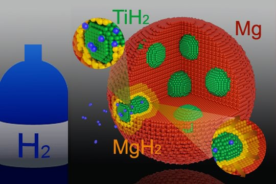 Interfaces within biphasic nanoparticles give a boost to magnesium-based hydrogen storage